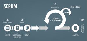 Conheça o Scrum o método ágil mais utilizado no mundo corporativo